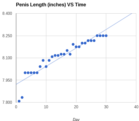 Penis Growth in 1 Month